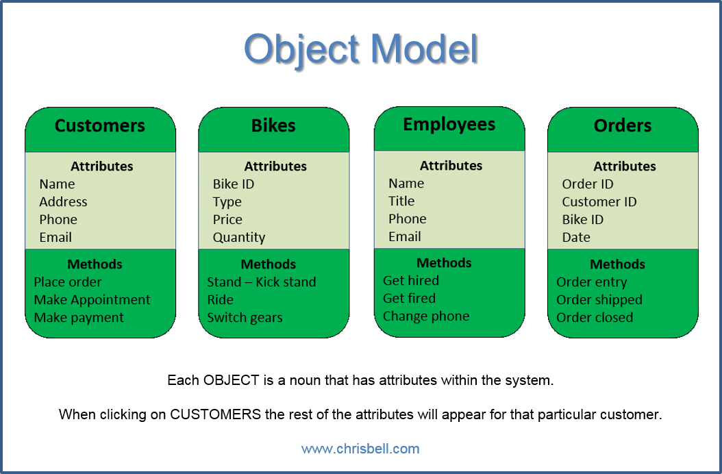 Object Modeling CRM