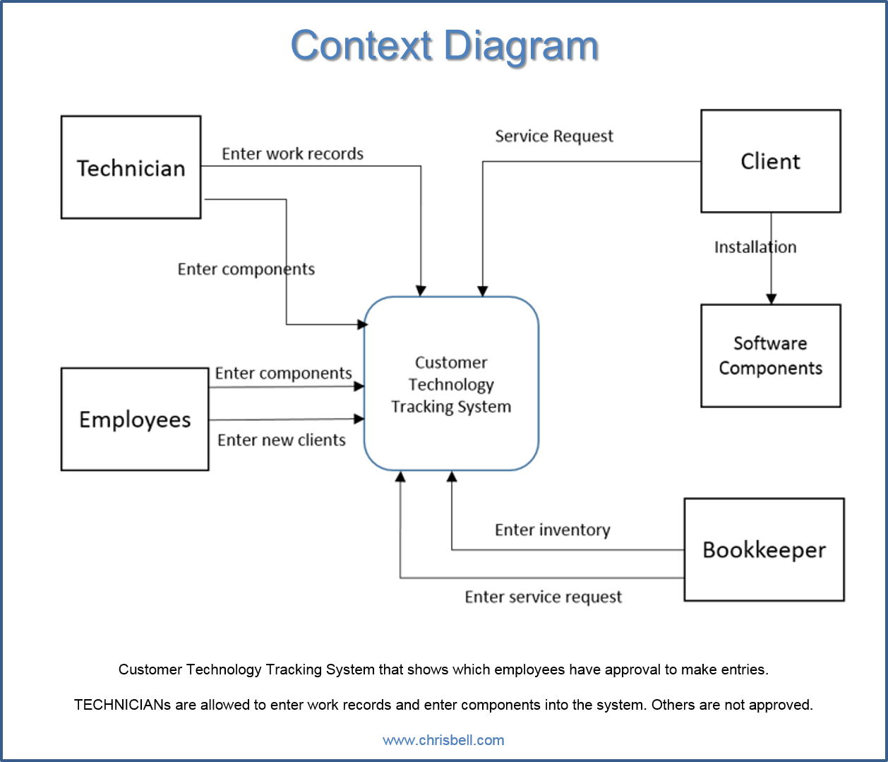 RDBMS context diagram event, system, decomposition, context and primitive diagrams chris