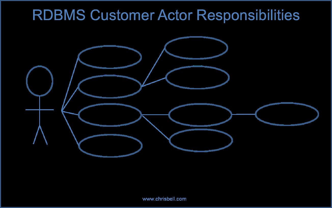 UML Diagram by Actors