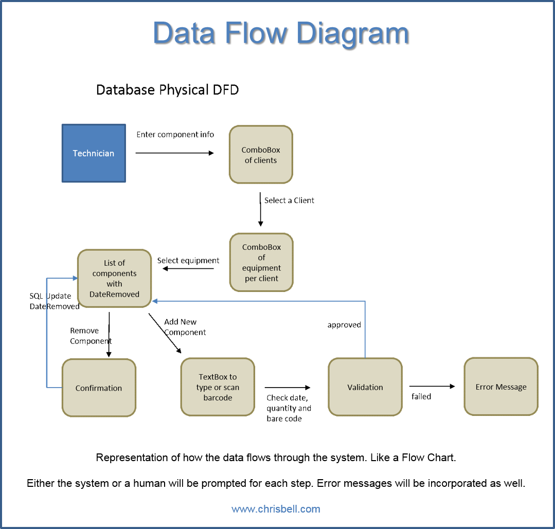 Data Flow Diagrams Dfd Diagrams Chris Bell