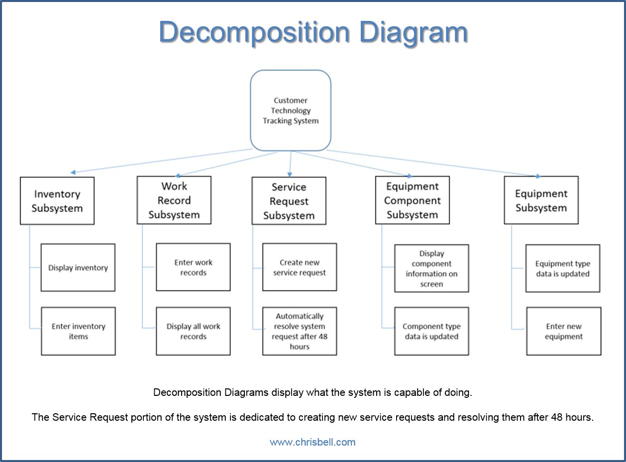 Block Diagram For Plc Component Design Guide And Troubleshooting Of Wiring Event System Decomposition Context Primitive