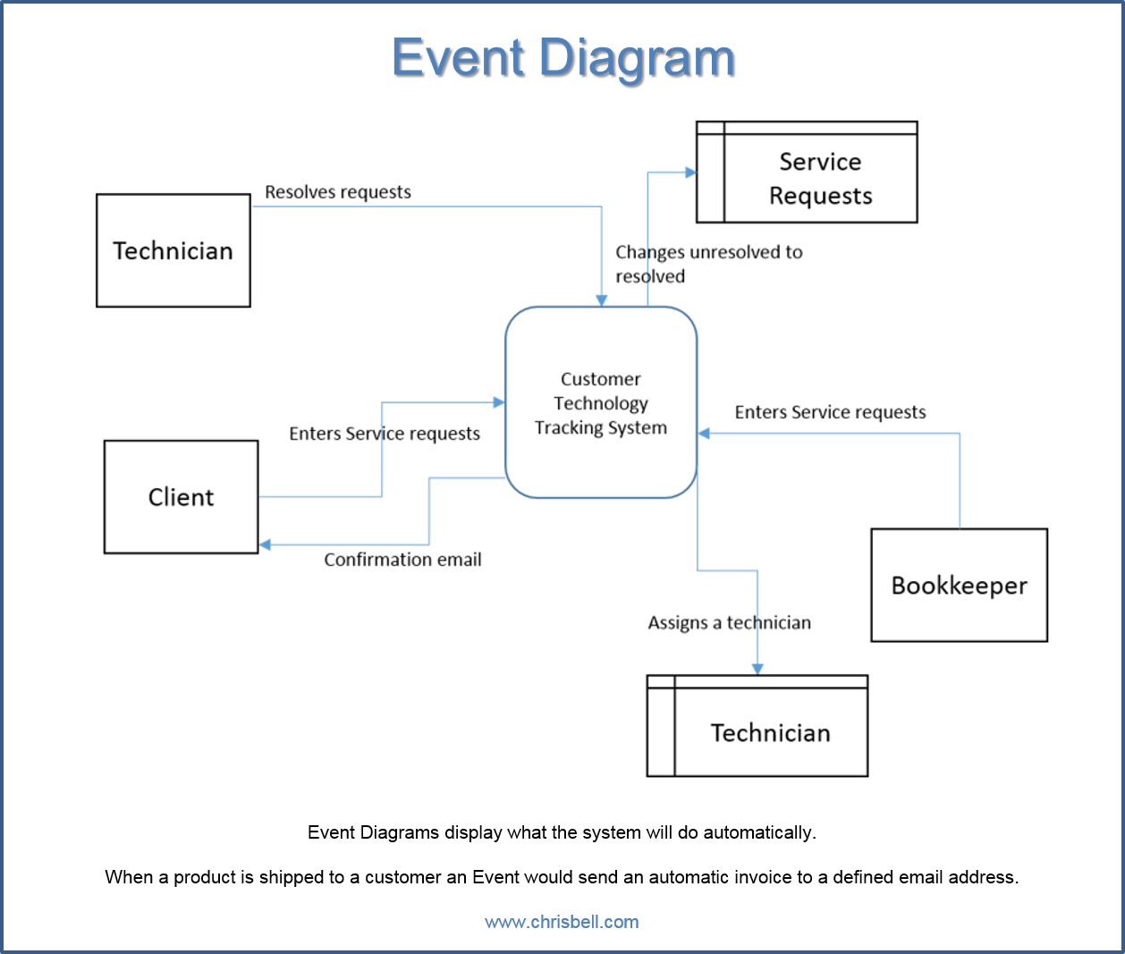 Event Diagram