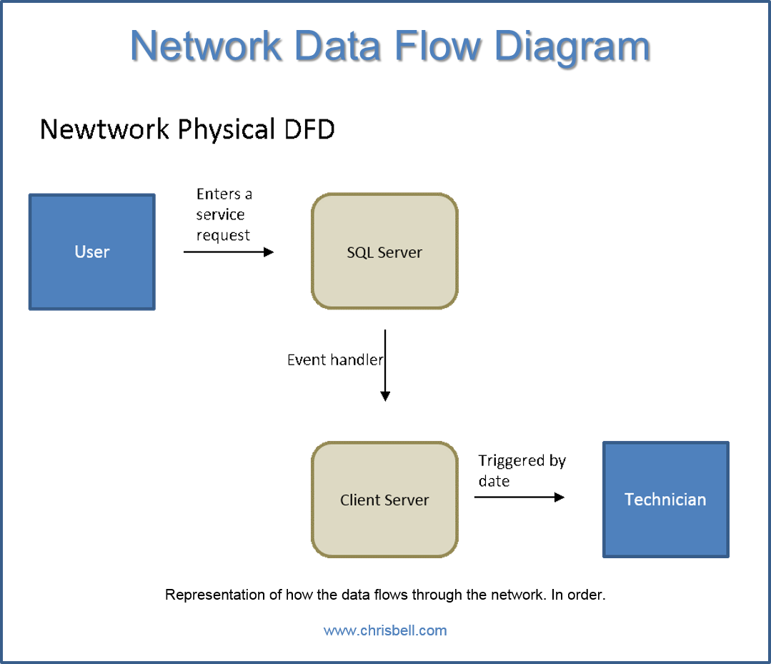 Chrisbell Com Images Snhu Rdbms Network Data Flow