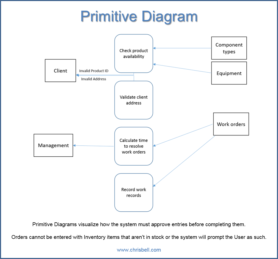 Primitive Diagram