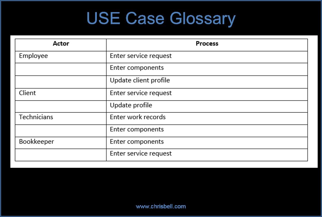 Use Case Glossary