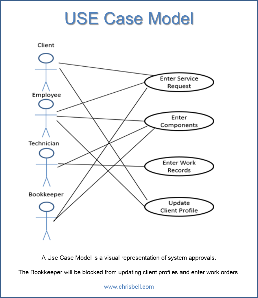 use case glossary and model