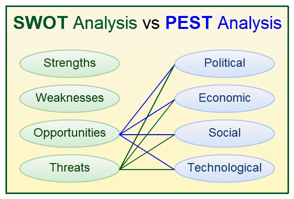 Contract Manufacturing Pest Analysis External Factors  Business