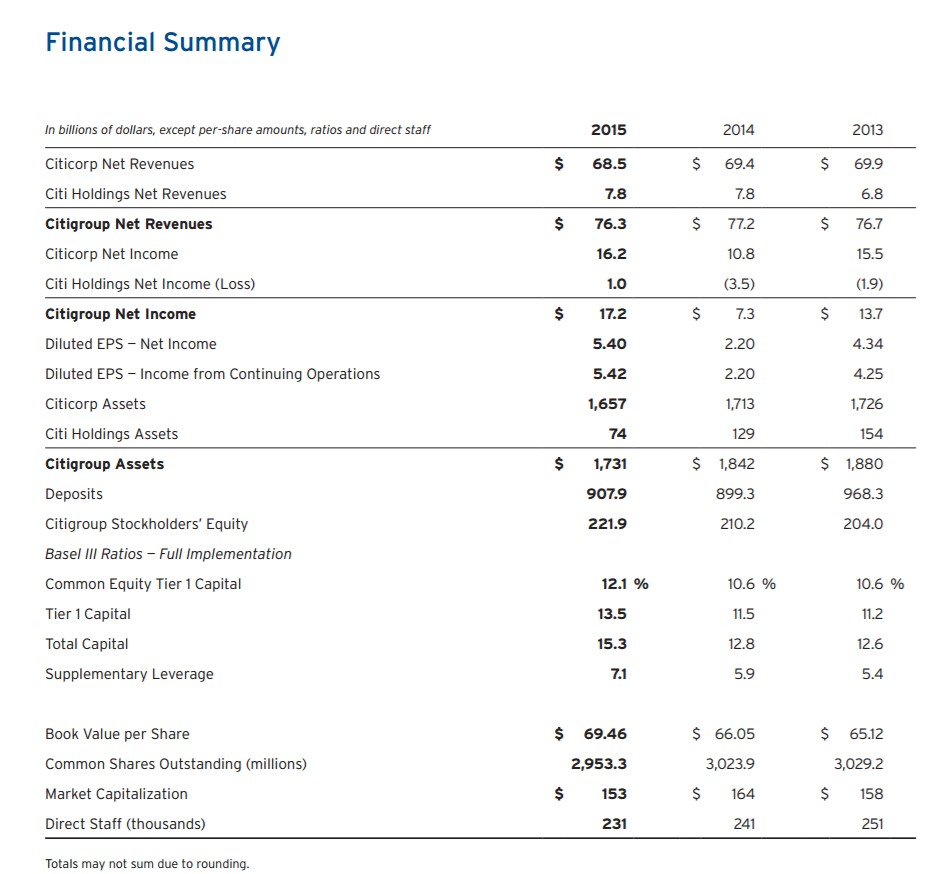 Citigroup Financial Summary