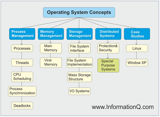 Operating Systems Deadlock Avoidance | Processes and Threads