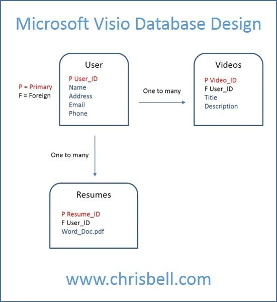 Microsoft Visio Database Design