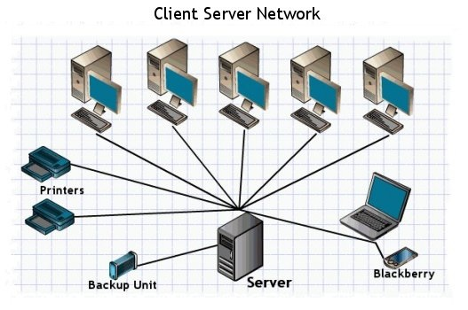 Server - The main component of a Computer Network