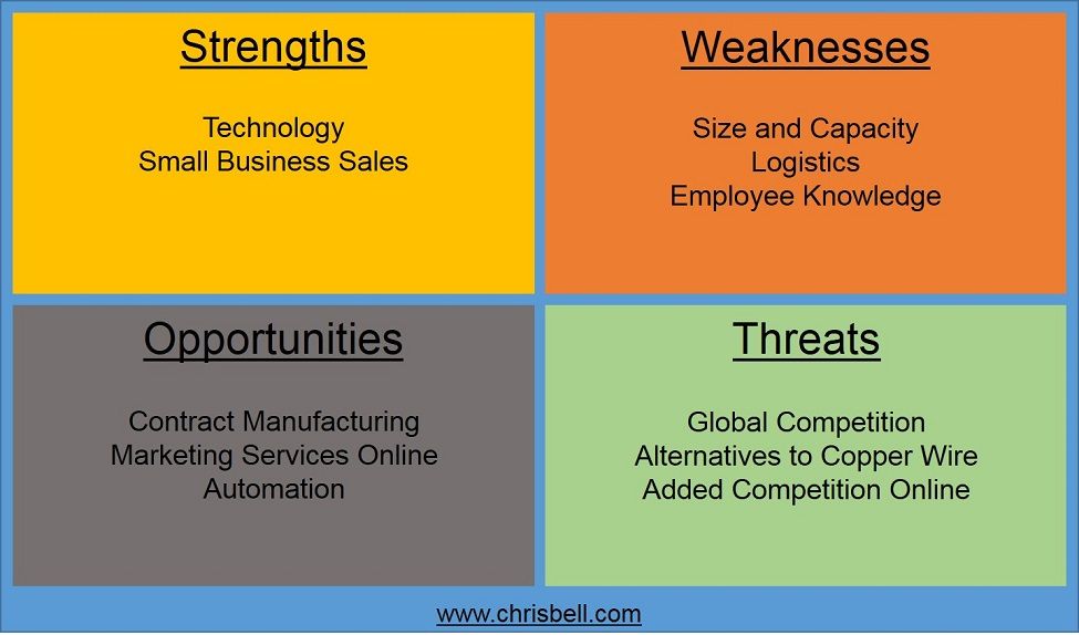 Contract Manufacturing SWOT Analysis
