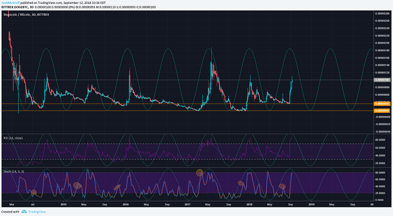 Dogecoin (DOGE) 3 Day Price Chart Bittrex