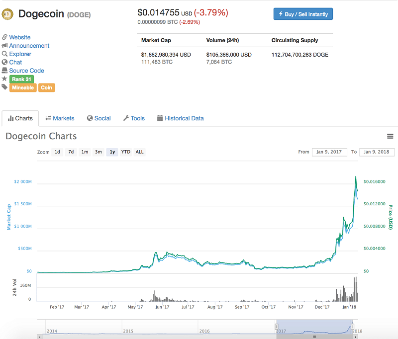 Dogecoin (DOGE) Price Chart