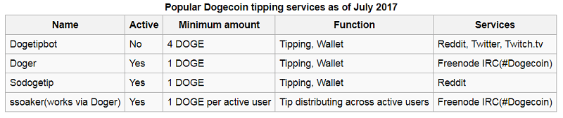 Dogecoin (DOGE) Tipping Services Apps