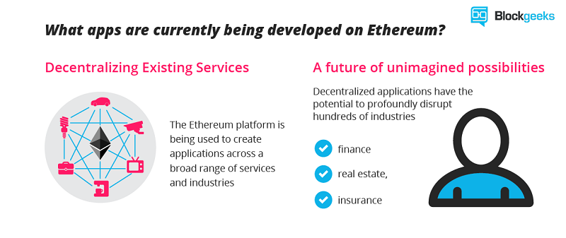 Ethereum (ETH) Decentralized Existing Services