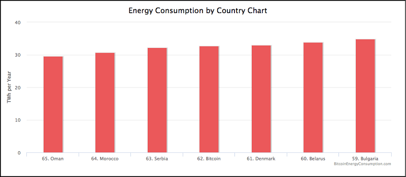 Litecoin (LTC) Energy Consumption Chart