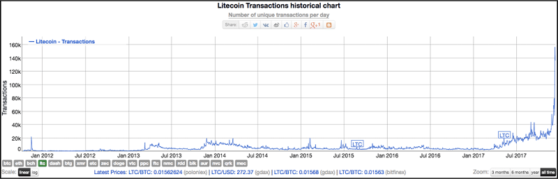 Litecoin (LTC) Transactions Historical Chart