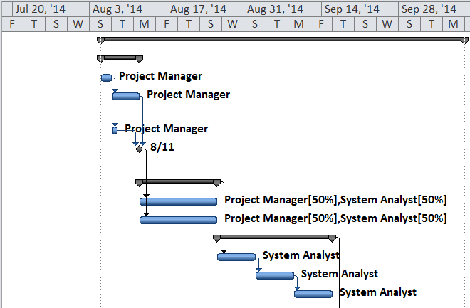 Project Monitoring CRM